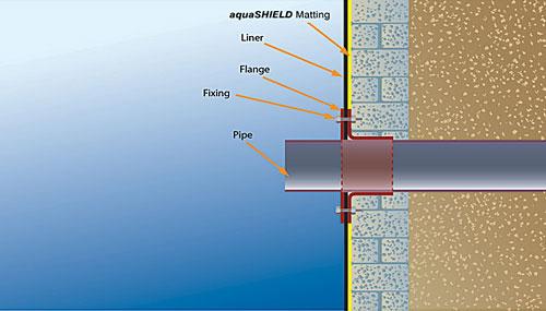 Mechanical Flange Pipe Detailing